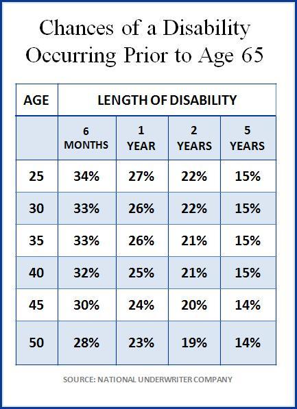 Chances-Disability